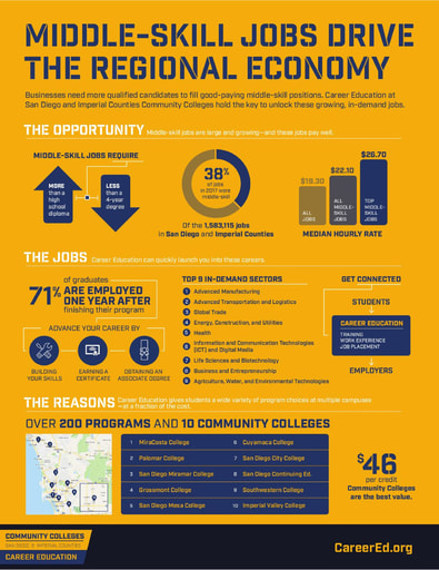 CCC Career Education Infographic 2018