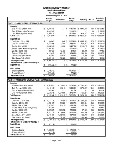 2021-05 Budget Report May 2021