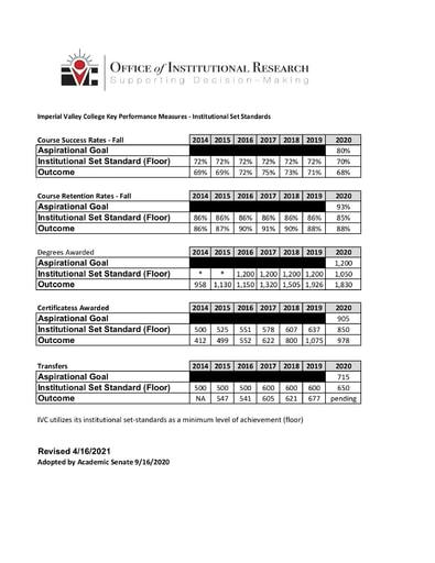 Institutional Set Standards updated 04 2021