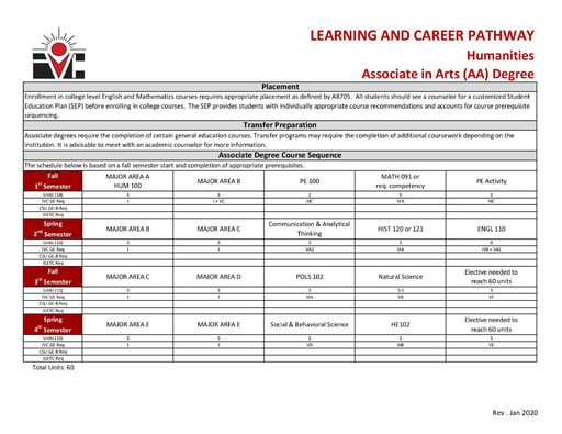 Humanities AA Degree - Program Pathway