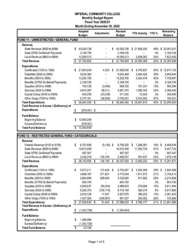 2020-11 Budget Report November 2020