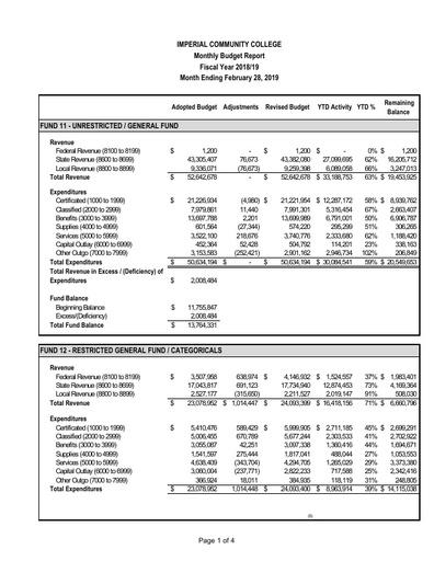 2019-02 Budget Report Feb 2019