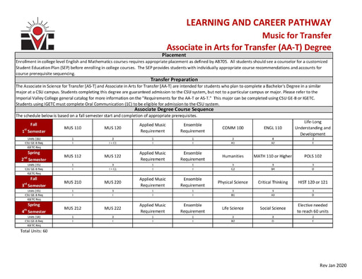 Music AA ADT - Program Pathway