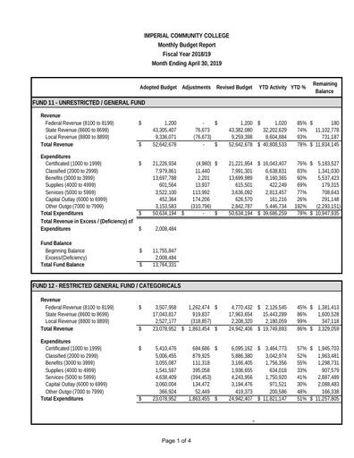 2019-04 Budget Report Apr 2019