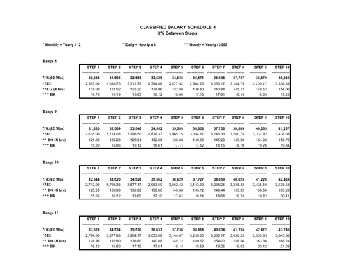 Classified Salary Schedule 2015-2016 (prior)