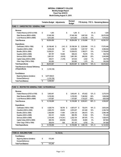 2018-08 Budget Report Aug 2018