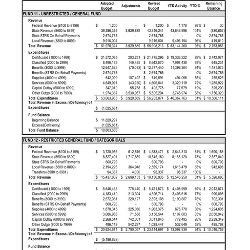 2020-05 Budget Report May 2020