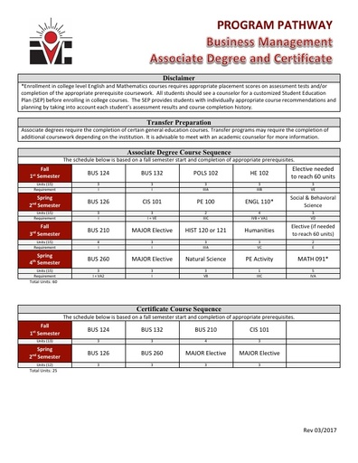 Business Management AS Degree and Cert - Program Pathway