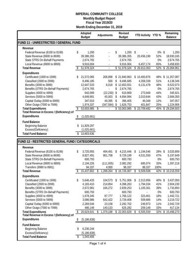 2019-12 Budget Report Dec 2019