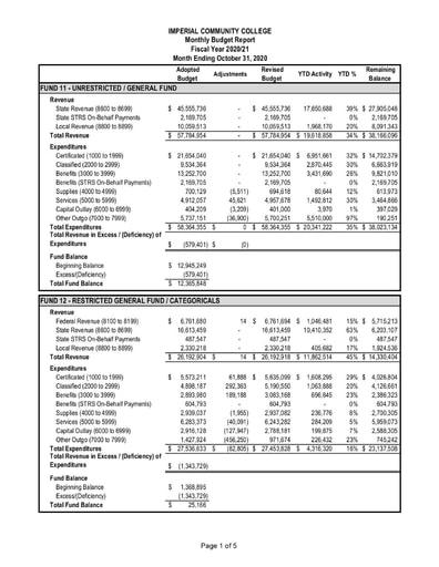 2020-10 Budget Report October 2020