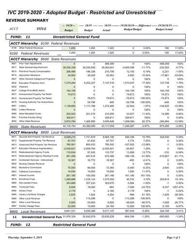 2019-20 Final Budget - Income Summary