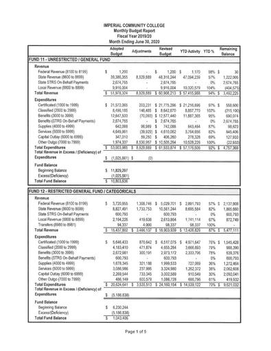 2020-06 Budget Report June 2020