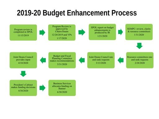 Budget Enhancement Process 2019-2020