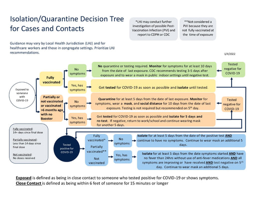 Isolation/Quarantine Decision Tree for Cases Contacts