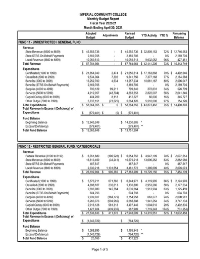 2021-04 Budget Report April 2021