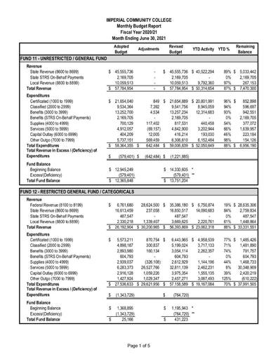 2021-06 Budget Report June 2021