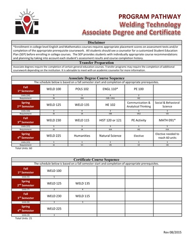 Welding Technology AS Degree and Cert - Program Pathway