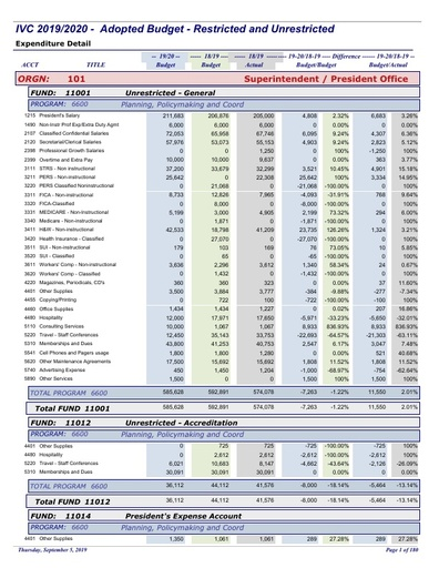 2019-20 Final Budget - Expenditure Detail