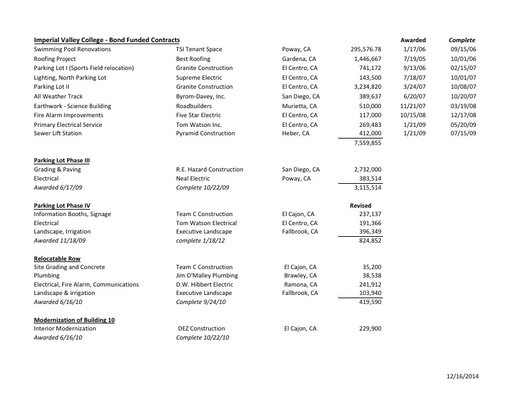 Bond Funded Contracts as of 12/16/14