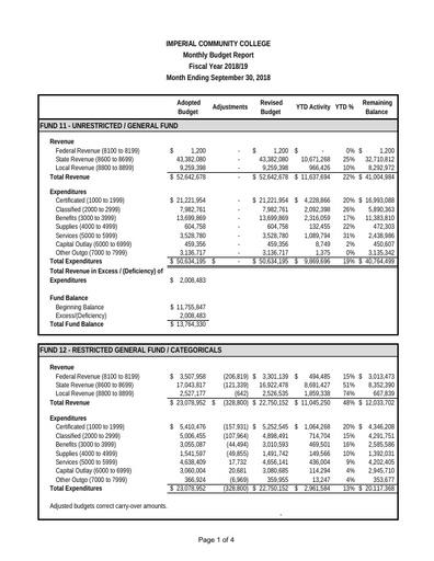 2018-09 Budget Report Sept 2018