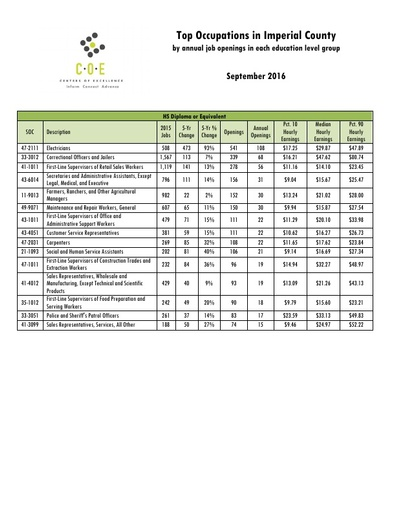 Top Occupations Sept 2016