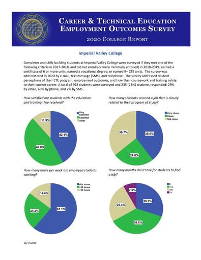 IVC CTE Employment Outcomes Survey 2020