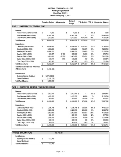2018-07 Budget Report July 2018